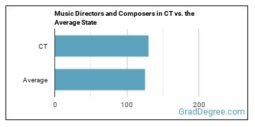 Music Directors and Composers in CT vs. the Average State