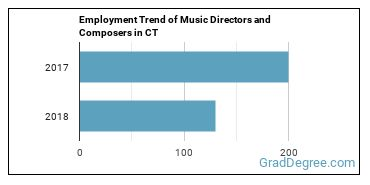 Music Directors and Composers in CT Employment Trend