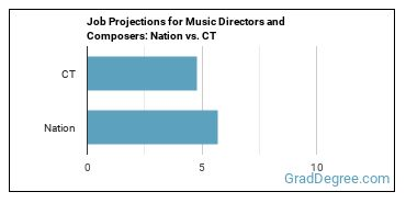 Job Projections for Music Directors and Composers: Nation vs. CT