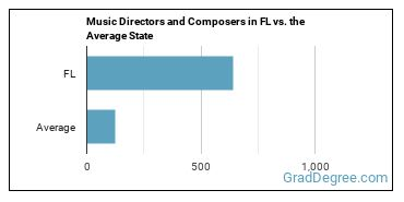 Music Directors and Composers in FL vs. the Average State