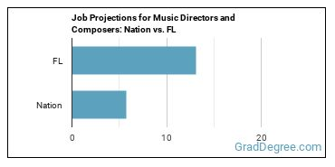 Job Projections for Music Directors and Composers: Nation vs. FL