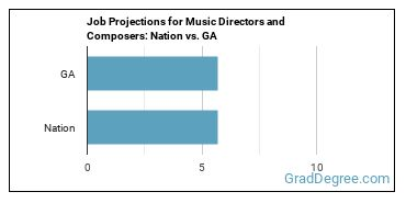 Job Projections for Music Directors and Composers: Nation vs. GA