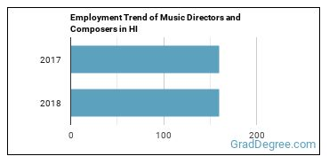 Music Directors and Composers in HI Employment Trend