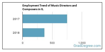Music Directors and Composers in IL Employment Trend