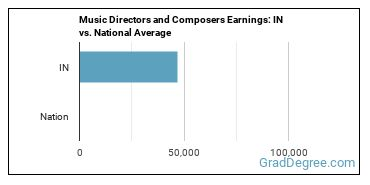 Music Directors and Composers Earnings: IN vs. National Average