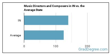 Music Directors and Composers in IN vs. the Average State