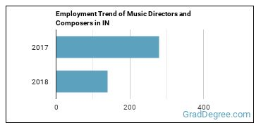 Music Directors and Composers in IN Employment Trend
