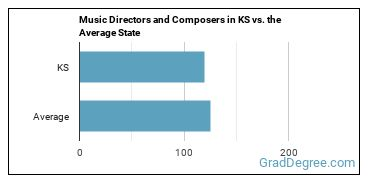 Music Directors and Composers in KS vs. the Average State