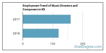 Music Directors and Composers in KS Employment Trend