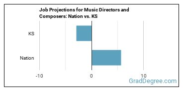 Job Projections for Music Directors and Composers: Nation vs. KS