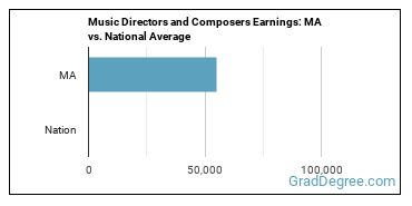 Music Directors and Composers Earnings: MA vs. National Average