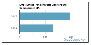 Music Directors and Composers in MA Employment Trend