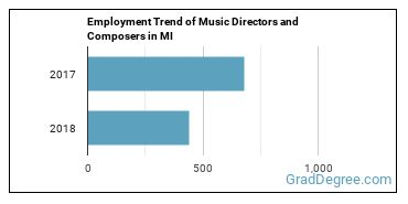 Music Directors and Composers in MI Employment Trend