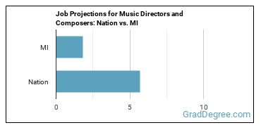 Job Projections for Music Directors and Composers: Nation vs. MI