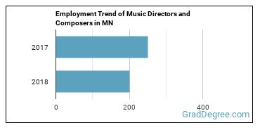 Music Directors and Composers in MN Employment Trend