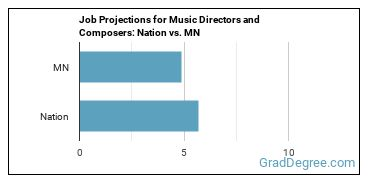 Job Projections for Music Directors and Composers: Nation vs. MN