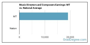 Music Directors and Composers Earnings: MT vs. National Average