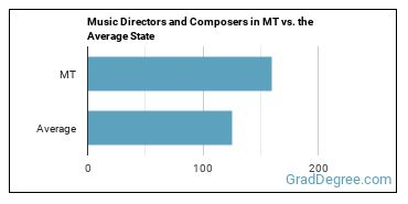 Music Directors and Composers in MT vs. the Average State