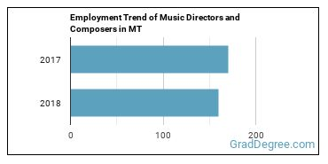 Music Directors and Composers in MT Employment Trend