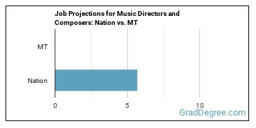 Job Projections for Music Directors and Composers: Nation vs. MT