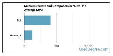 Music Directors and Composers in NJ vs. the Average State