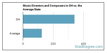Music Directors and Composers in OH vs. the Average State