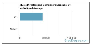 Music Directors and Composers Earnings: OR vs. National Average