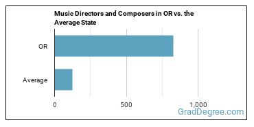 Music Directors and Composers in OR vs. the Average State