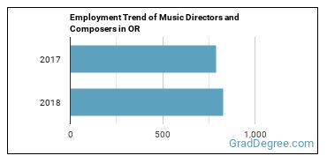 Music Directors and Composers in OR Employment Trend