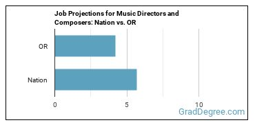 Job Projections for Music Directors and Composers: Nation vs. OR