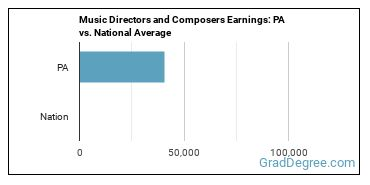 Music Directors and Composers Earnings: PA vs. National Average