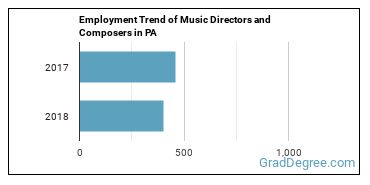 Music Directors and Composers in PA Employment Trend