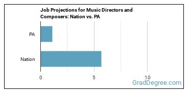 Job Projections for Music Directors and Composers: Nation vs. PA