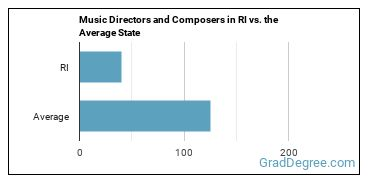 Music Directors and Composers in RI vs. the Average State
