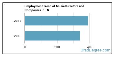 Music Directors and Composers in TN Employment Trend