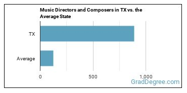 Music Directors and Composers in TX vs. the Average State