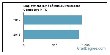 Music Directors and Composers in TX Employment Trend