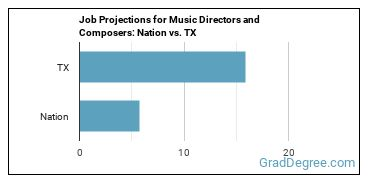 Job Projections for Music Directors and Composers: Nation vs. TX