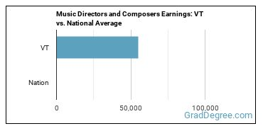 Music Directors and Composers Earnings: VT vs. National Average