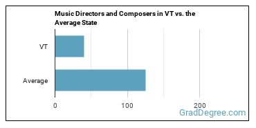 Music Directors and Composers in VT vs. the Average State