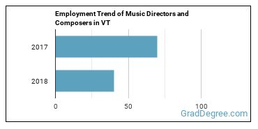 Music Directors and Composers in VT Employment Trend