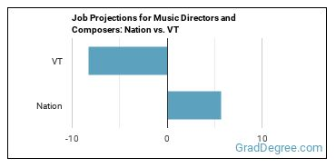 Job Projections for Music Directors and Composers: Nation vs. VT
