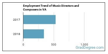 Music Directors and Composers in VA Employment Trend