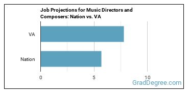 Job Projections for Music Directors and Composers: Nation vs. VA