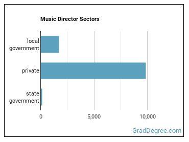 Music Director Sectors