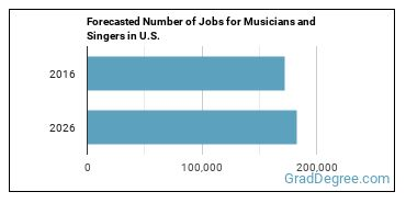 Forecasted Number of Jobs for Musicians and Singers in U.S.