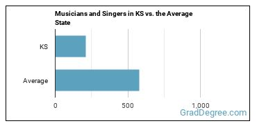 Musicians and Singers in KS vs. the Average State