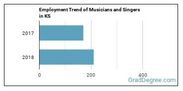 Musicians and Singers in KS Employment Trend