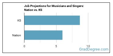 Job Projections for Musicians and Singers: Nation vs. KS