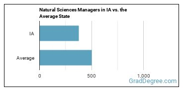 Natural Sciences Managers in IA vs. the Average State
